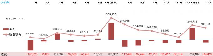 20141130_収支