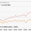 REIT、インデックスファンドと毎月分配型を比較